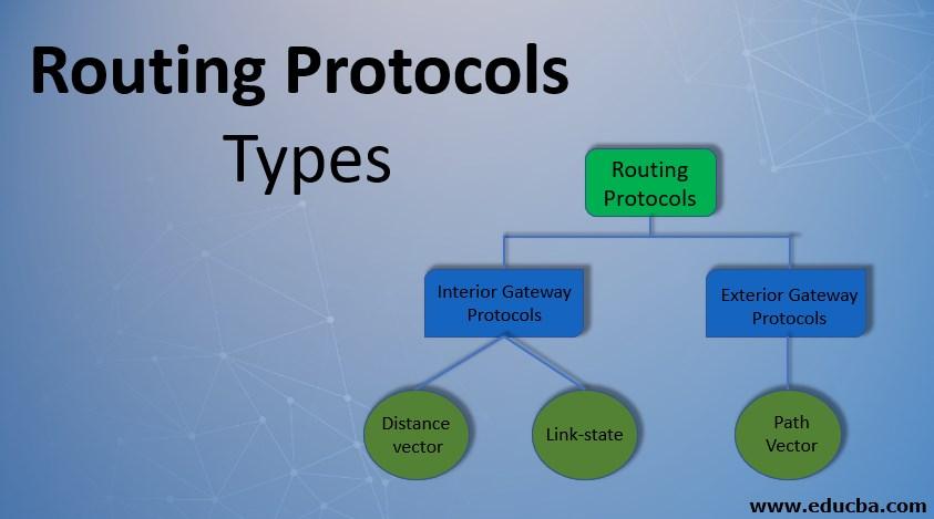 Routing Protocols Types