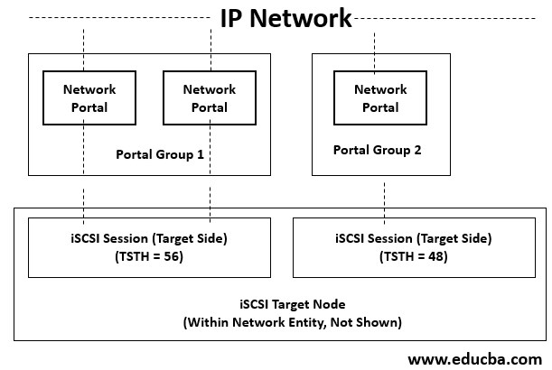 what is iscsi