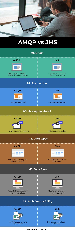AMQP-vs-JMS-info