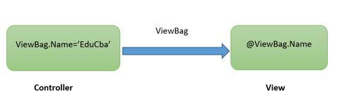 null for ViewBag