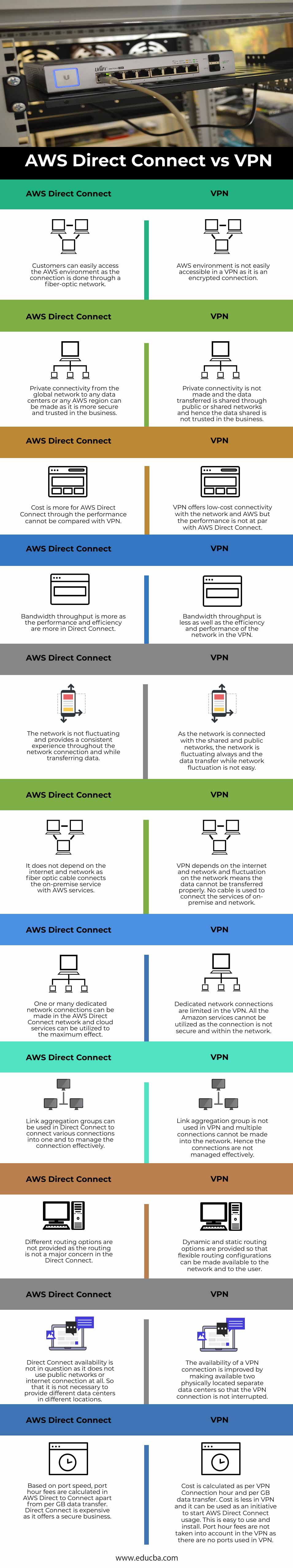 AWS-Direct-Connect-vs-VPN-info
