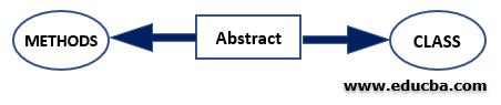 Abstract Non-Access Modifier