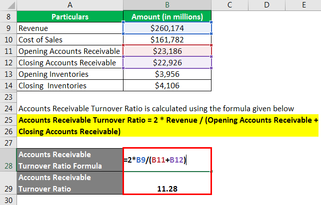 Activity Ratio Formula - 2