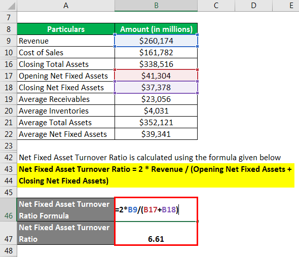 Net Fixed Asset Turnover Ratio