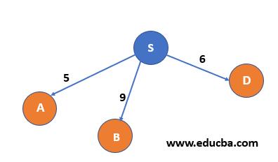 Algorithm 3