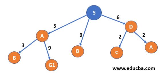 node D
