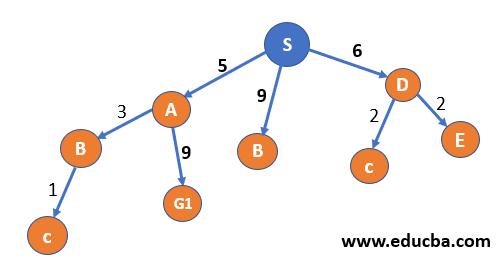 visited node
