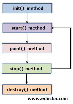Applet Life Cycle - Flow of the methods
