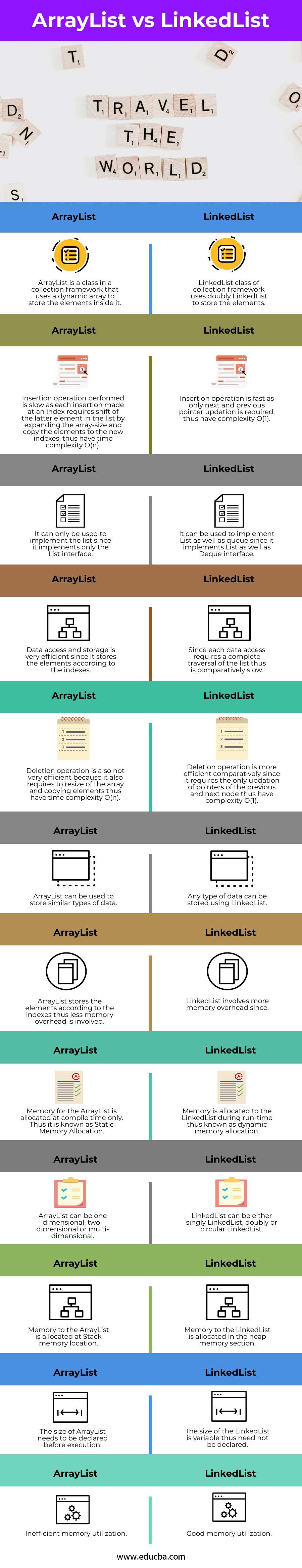 ArrayList-vs-LinkedList-info