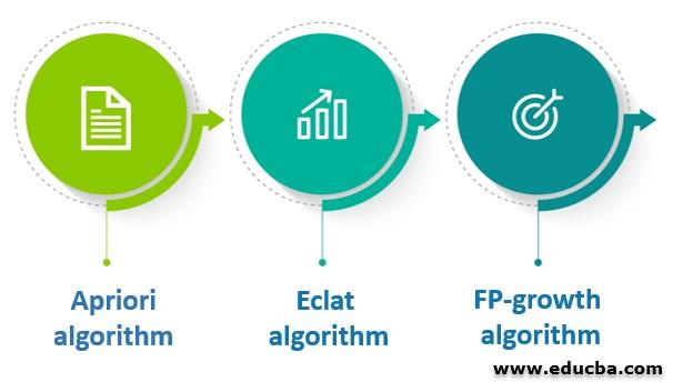 Algorithms of Association Rules in Data Mining