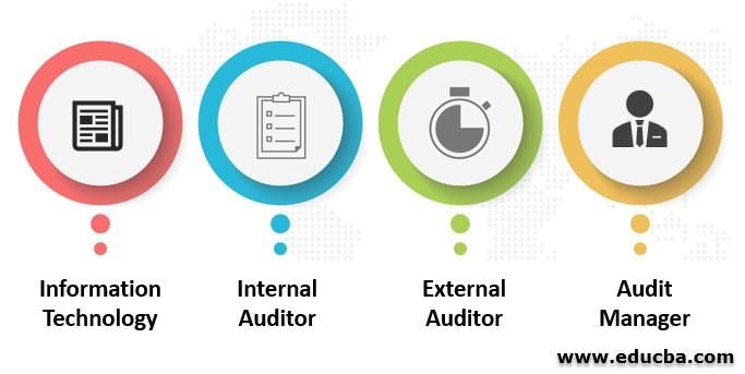Top Career in Auditing