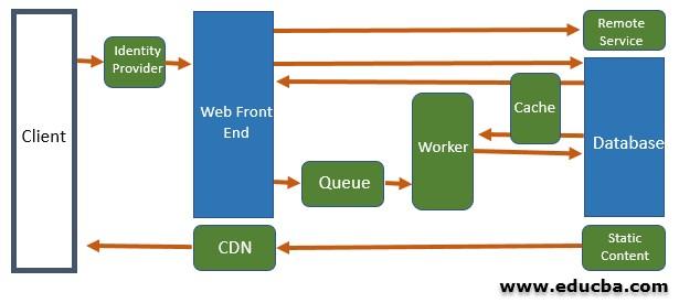 Web queue worker