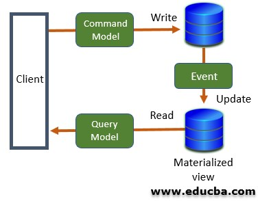 Command and Query Responsibility Segregation Architecture