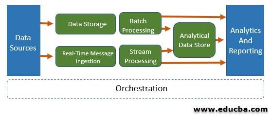 Big Data, Big Compute Architecture