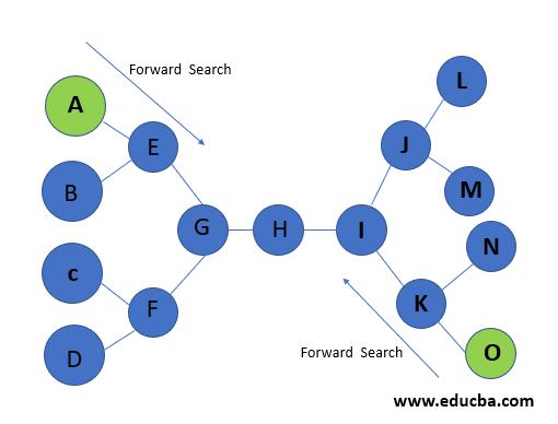 Bidirectional Search Algorithm flowchart