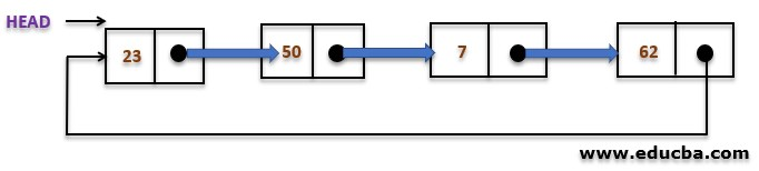 Circular Linked List in Data Structure 2