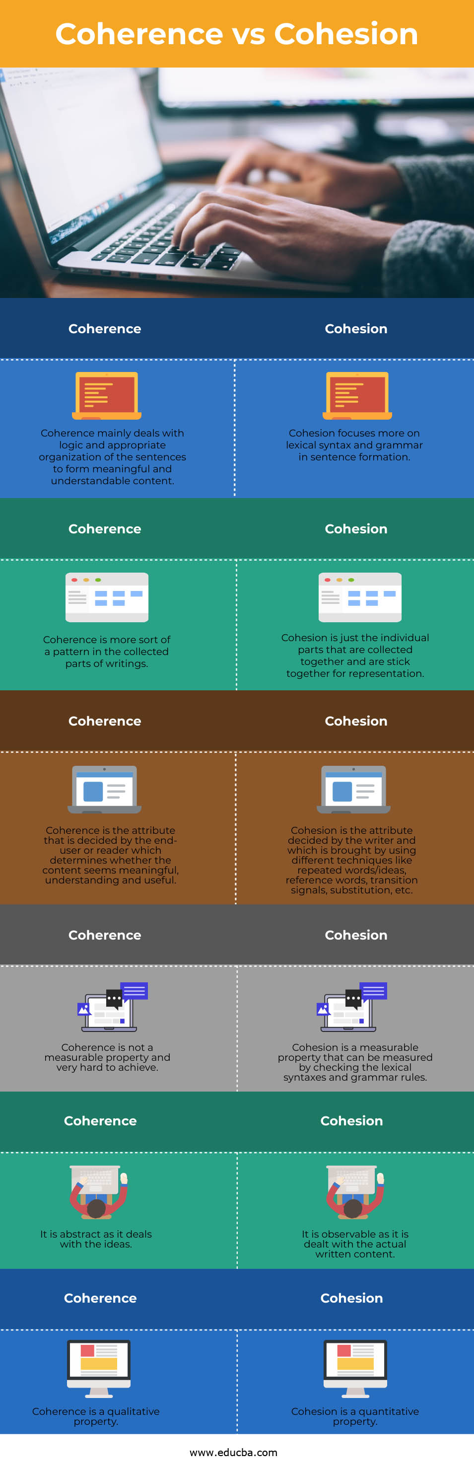 Coherence vs Cohesion info