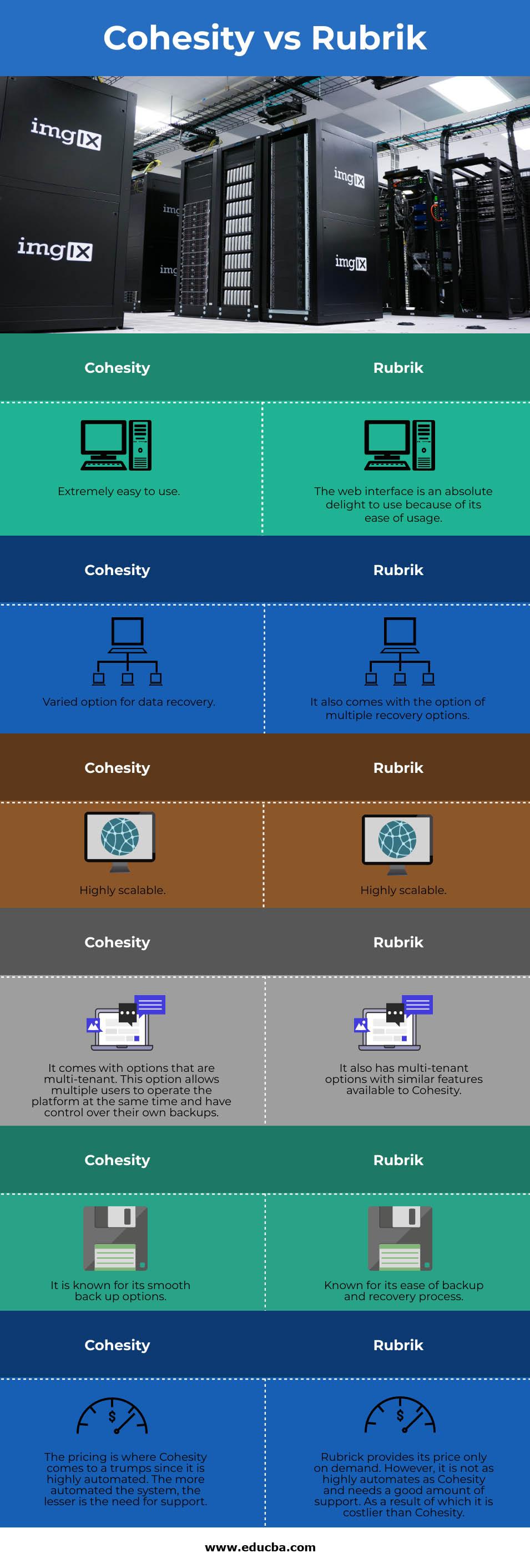 CohesityvsRubrik info