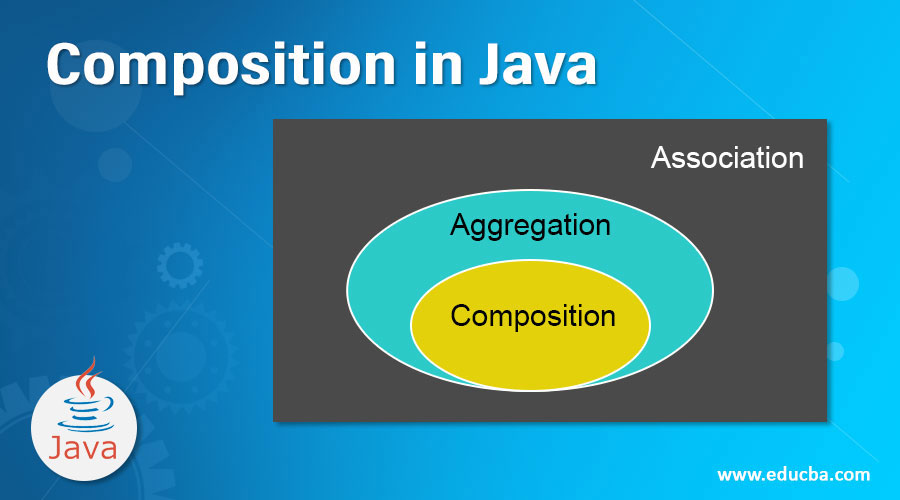 Composition in Java