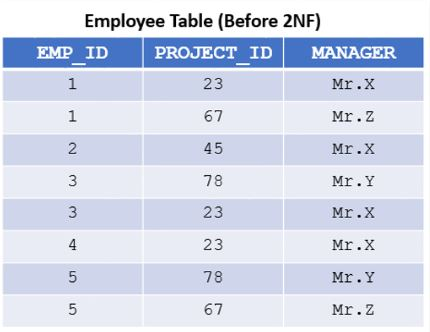 Employe Table before 2NF