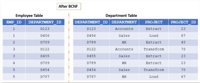 Normal Forms in DBMS - 11