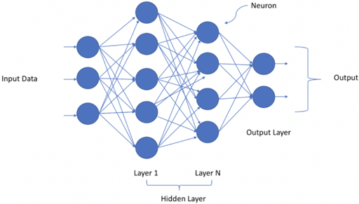 DNN Neural Network - 1