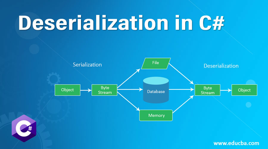Deserialization in C#