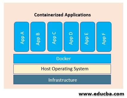 What is Docker Container