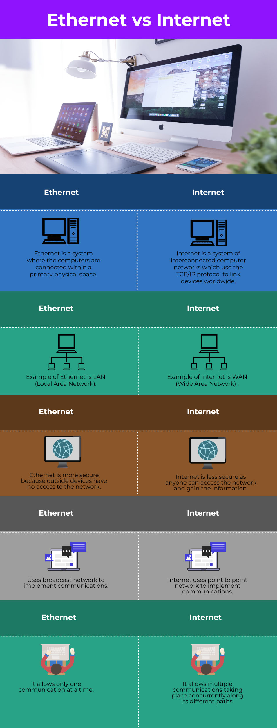 Ethernet vs Internet info