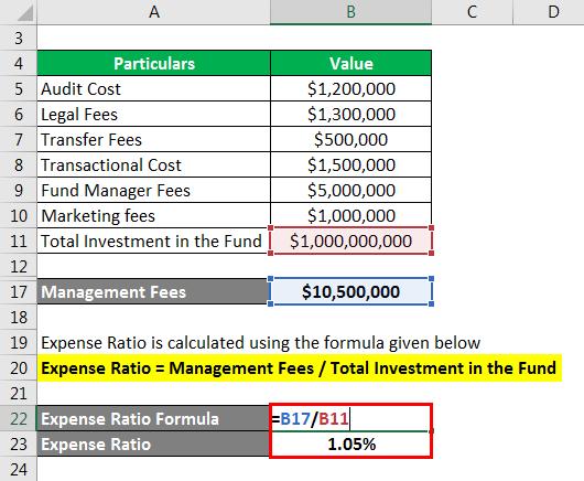 Expense Ratio Formula - 5
