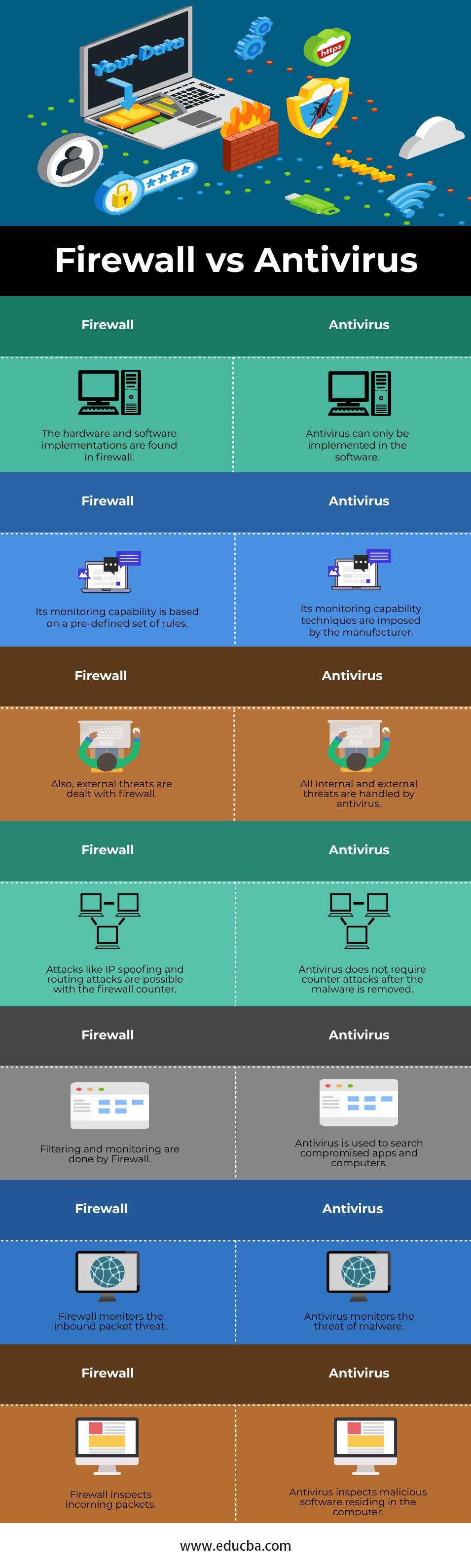 Firewall vs Antivirus Info