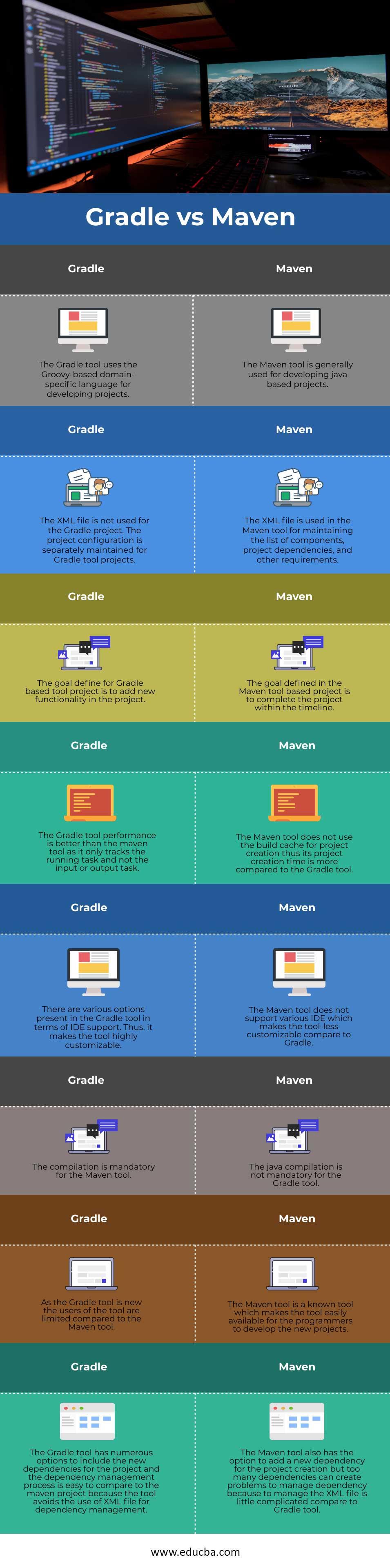 Gradle-vs-Maven-info