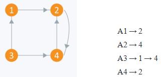 Graph Representation - 10