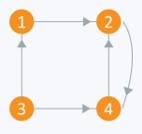 Graph Representation - 7