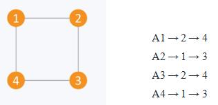 Graph Representation - 9