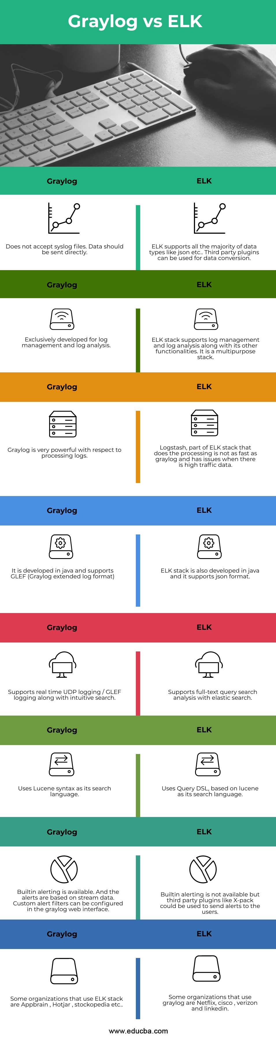 Graylog-vs-ELK-info