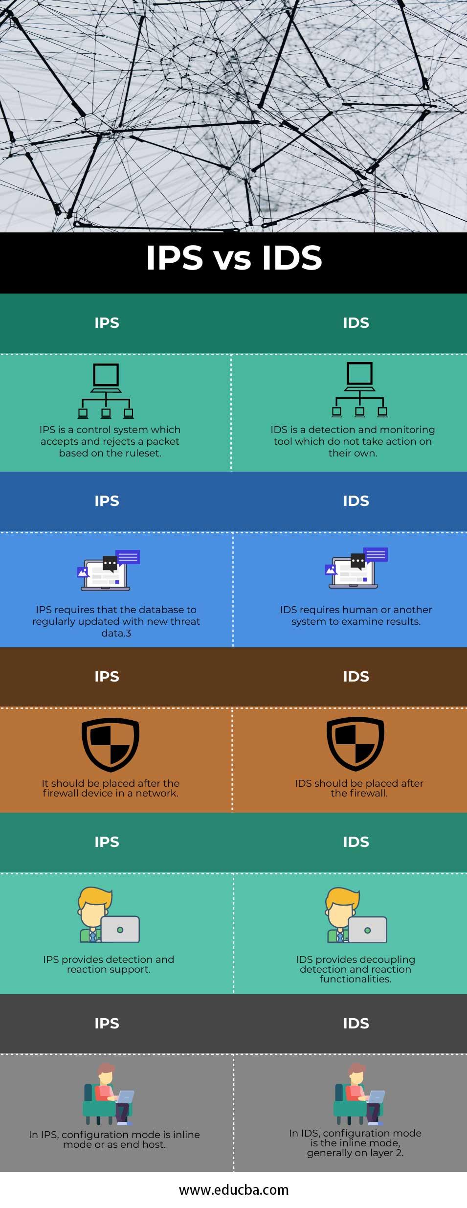 IPS vs IDS info