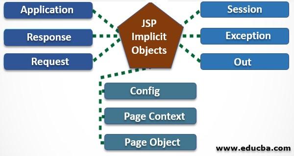 JSP Implicit Objects 2
