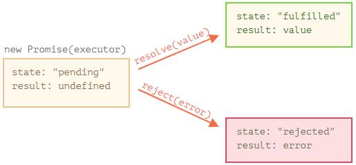 JavaScript Promise - 1