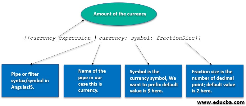 Passing Parameters to Currency Filter