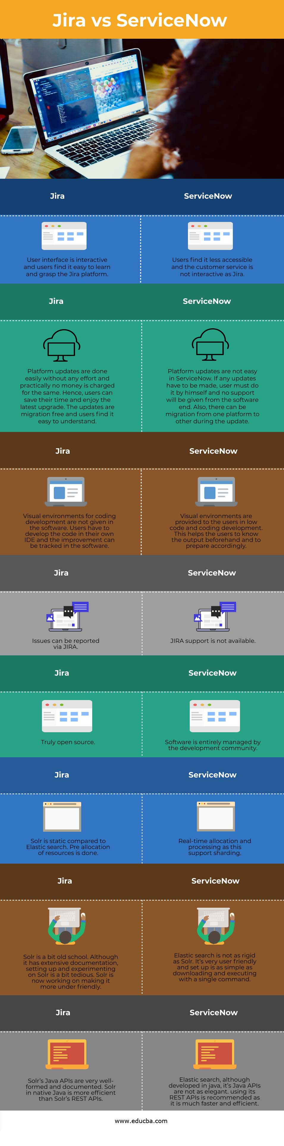 Jira vs ServiceNow info