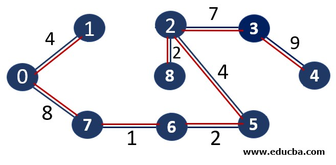 Kruskal's Algorithm