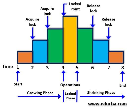 Lock Based Protocols in DBMS