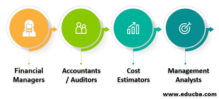 Career in Management Accounting