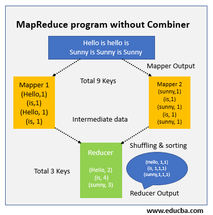 MapReduce program outline is somehow like this without the combiner