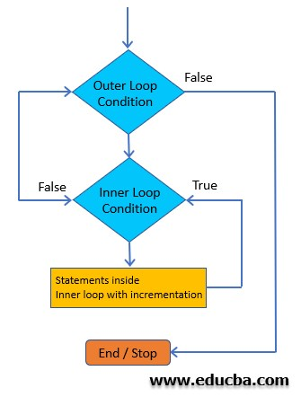 Nested Loop Flowchart