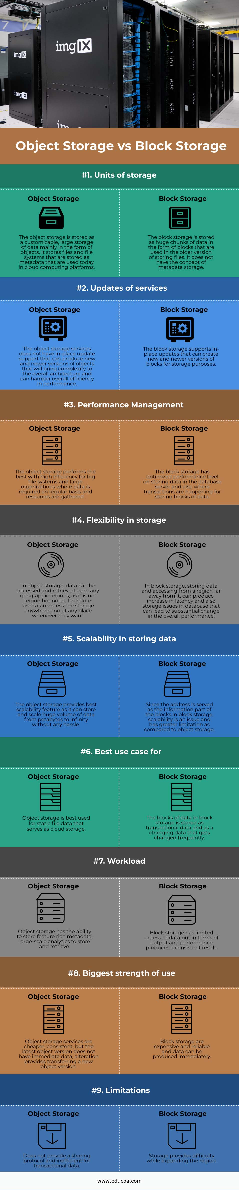 Object Storage vs Block Storage info