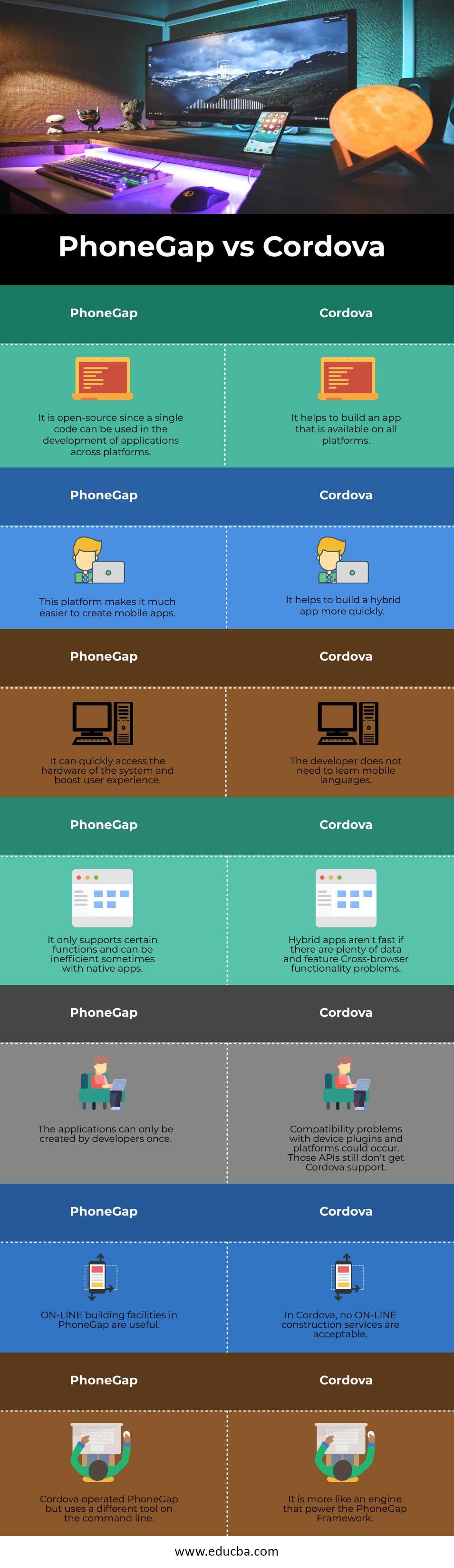 PhoneGap-vs-Cordova-infoPhoneGap-vs-Cordova-info