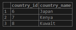 sorted by country_name: