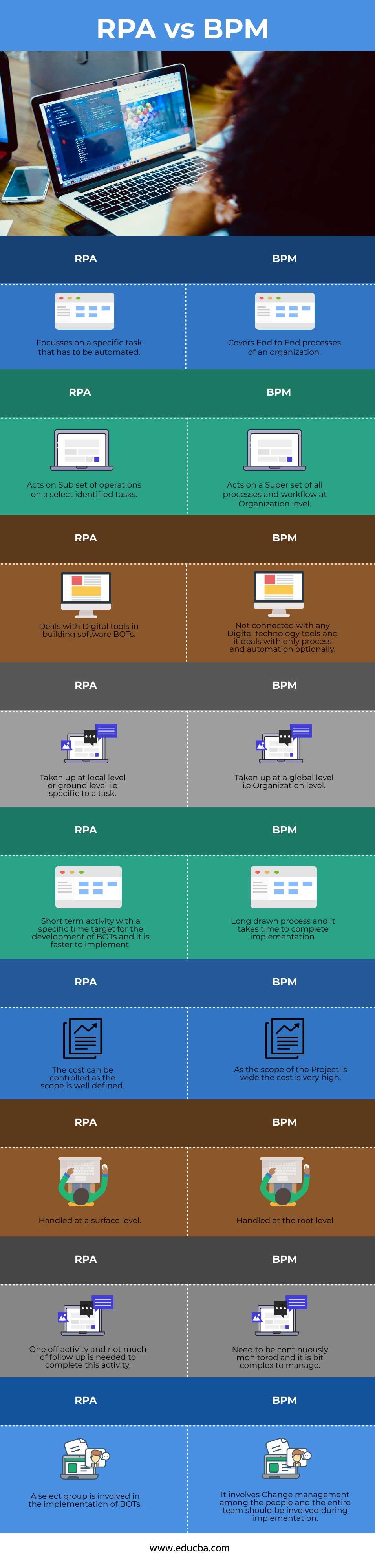RPA vs BPM Info